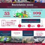 Fundación Teletón, Dow y Lealtad Verde unidos por la economía circular y el reciclaje inclusivo